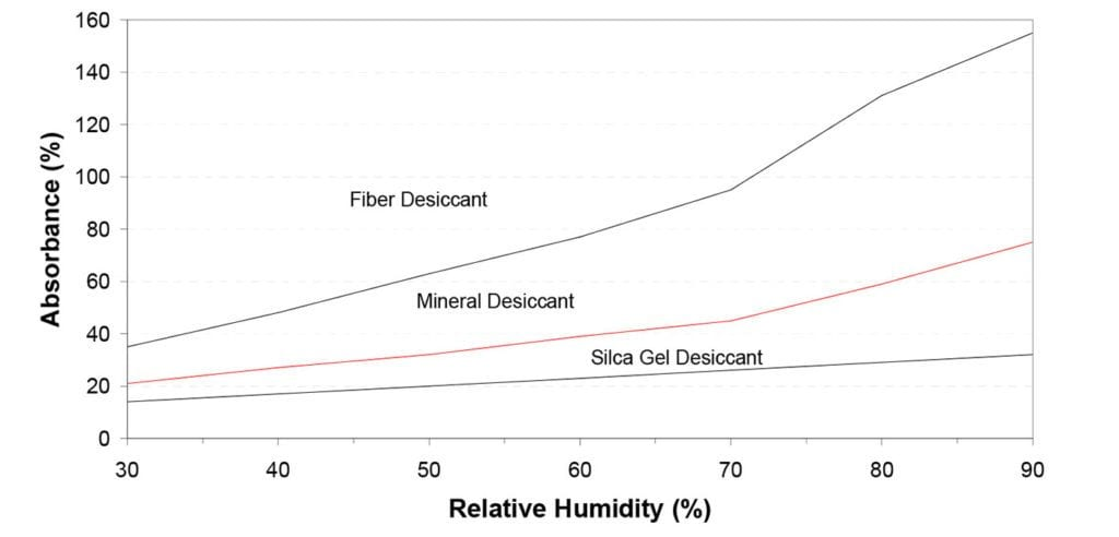 Absorbance & Relative Humidity Calculation of Fiber, Mineral, Silica Gel Dessicant